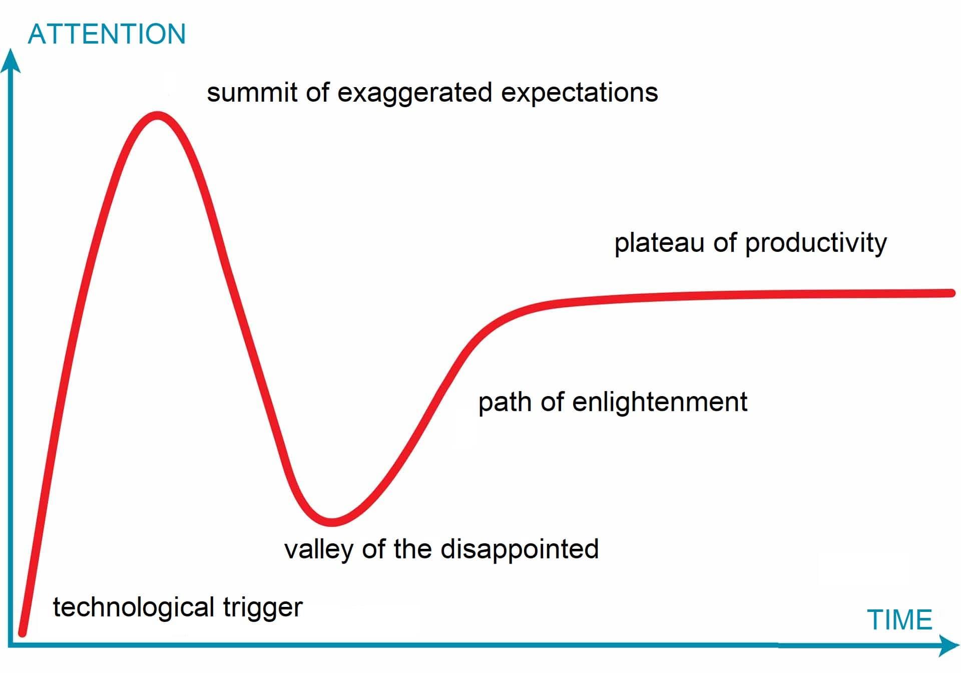 The hype cycle - Blog - t2informatik