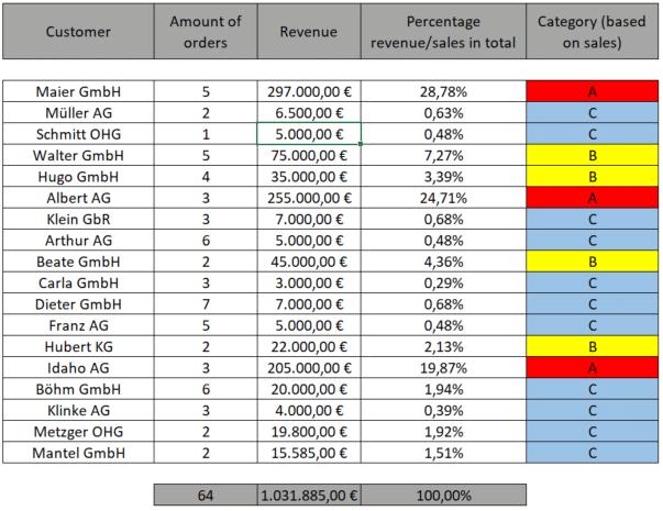 ABC analysis example