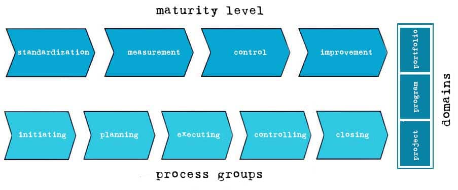 OPM3 with domains, maturity levels and process groups