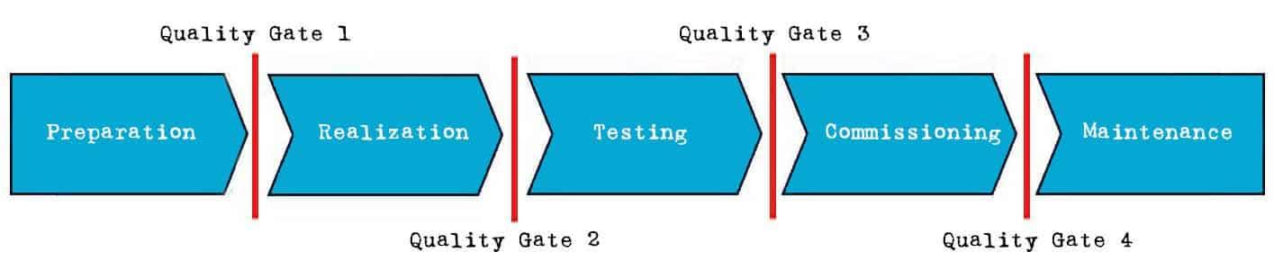 Quality Gate