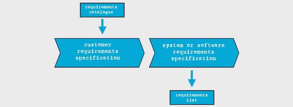 Requirements list as part of the system requirements specification