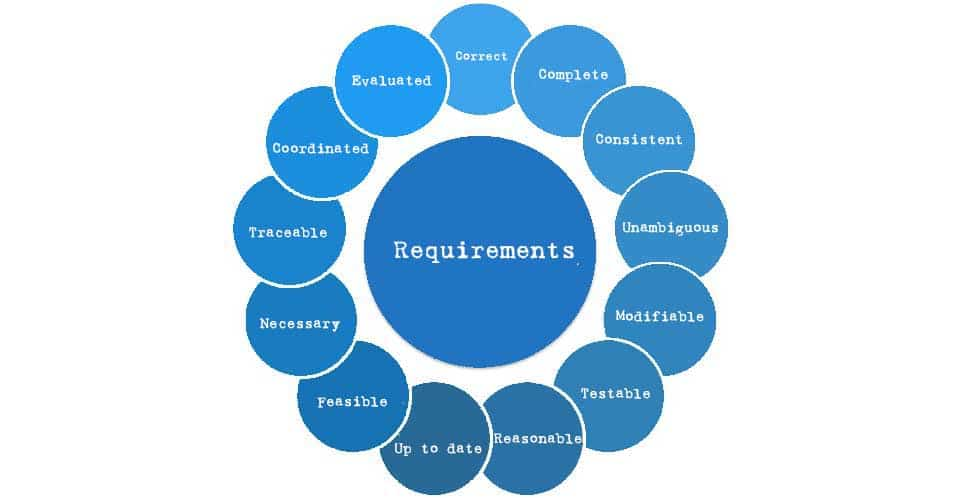 Requirements - how should they be collected?