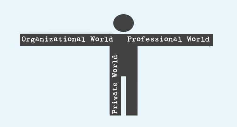 Three Worlds Model of Personality
