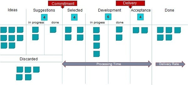 Agile Administration with Kanban board