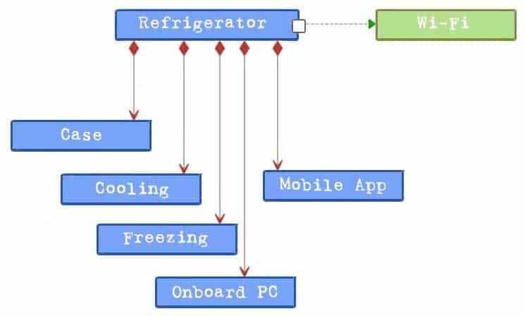 Block Definition Diagram or Block Diagram - an example