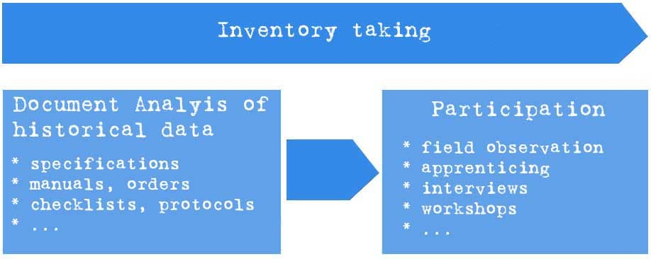 Document analysis as an element of inventory taking