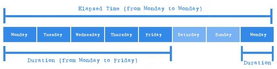 Duration and Elapsed Time - a big difference while scheduling