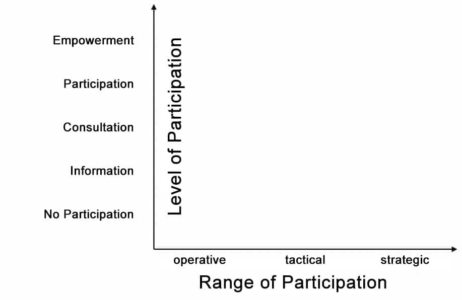 The interplay of degree of participation and participation range.