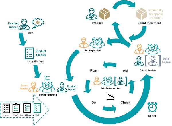 The Scrum Flow - Blog - t2informatik