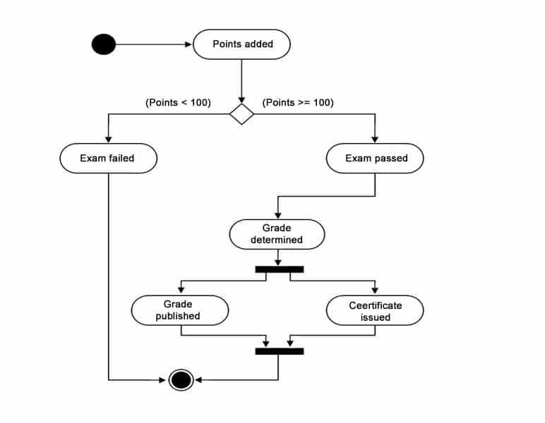 Behavior Diagram - in this case a State Machine Diagram