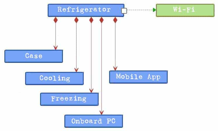 Structure Diagram - in this example a block definition diagram