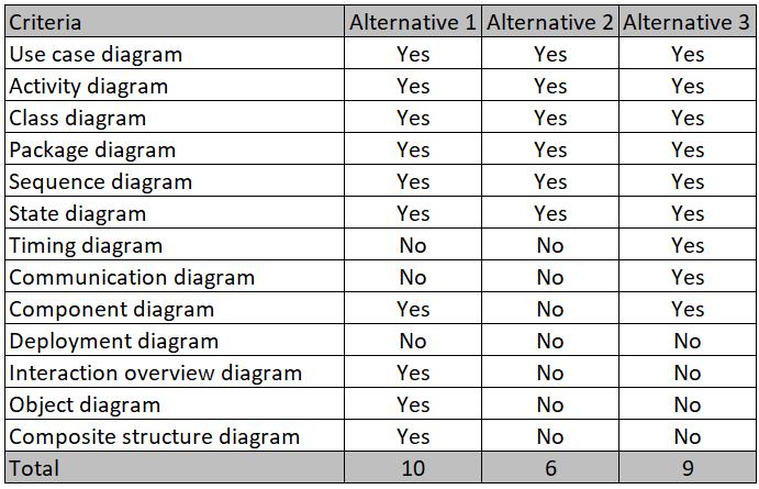 Decision Matrix to select an UML tool