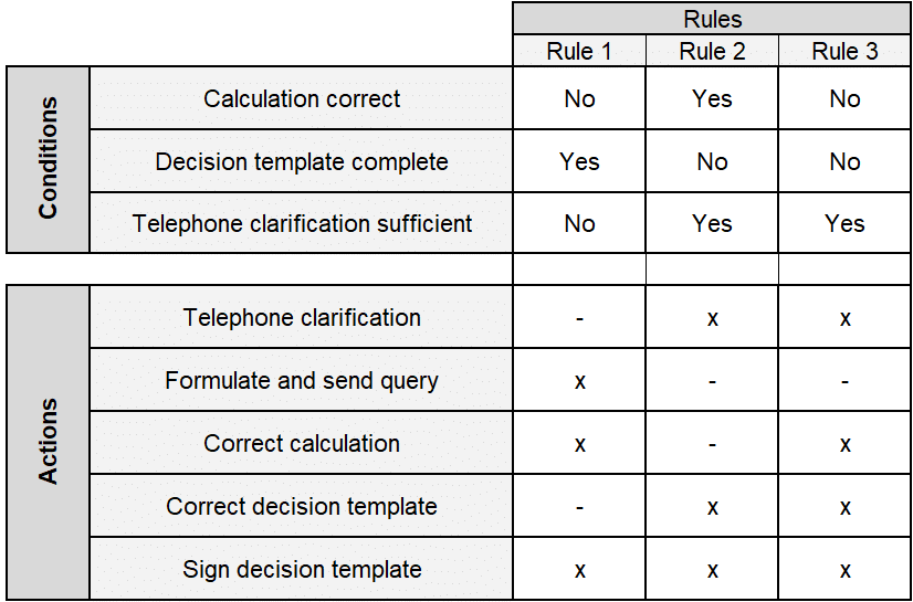Decision Table - an Example