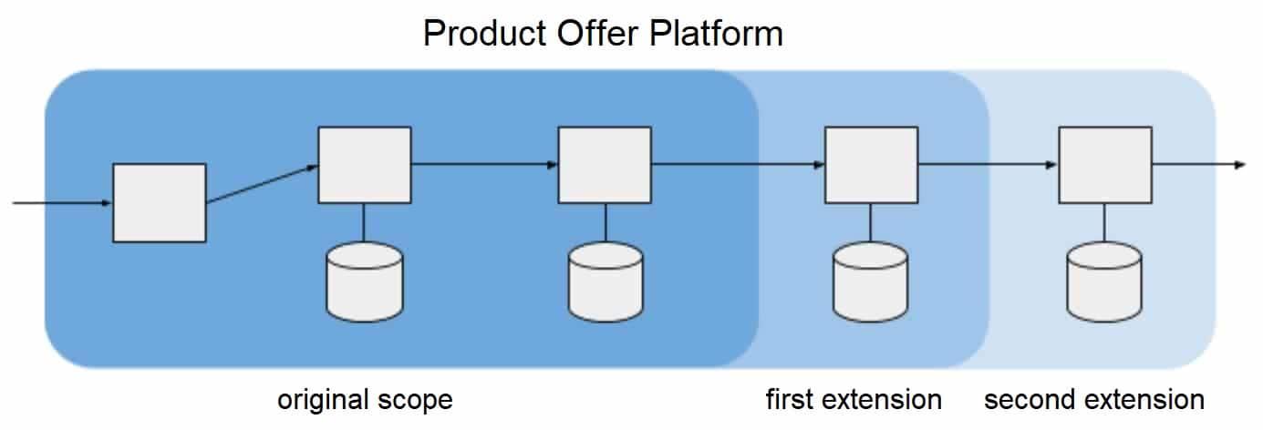 Product Offer Platform 1 - Blog - t2informatik
