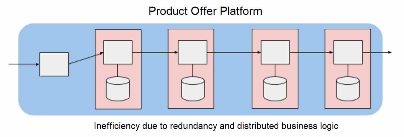 Product Offer Platform 2 - Blog - t2informatik