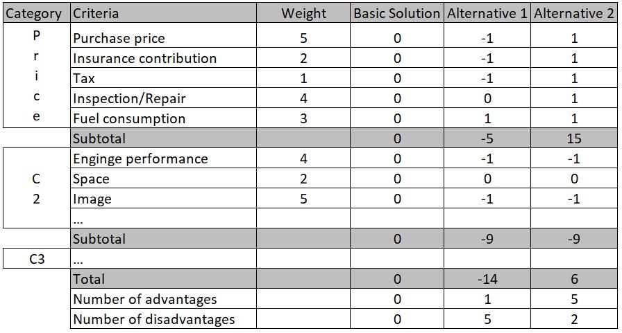 Pugh Matrix - an example