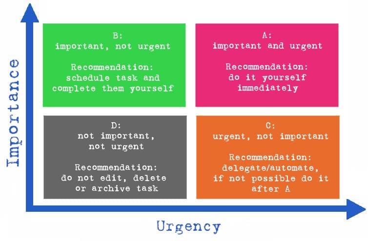 Eisenhower Matrix - destinction between importance and urgency