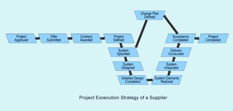 Project Execution Strategy V-Modell XT