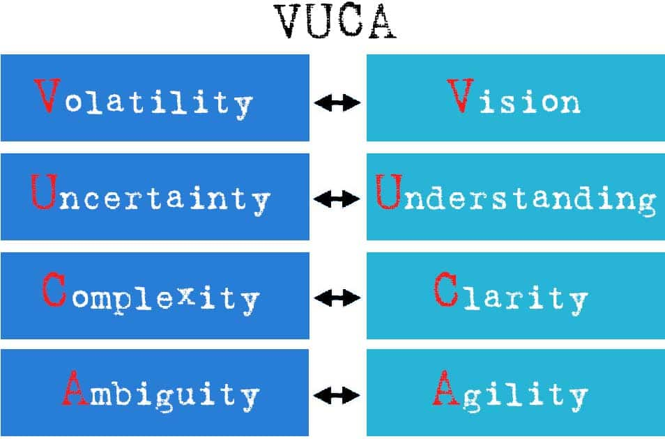 VUCA - meaning and strategy