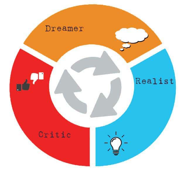 Walt Disney Method with Dreamer, Realist and Critic