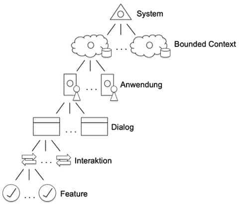 The domain decomposition: Hierarchical Demand Decomposition