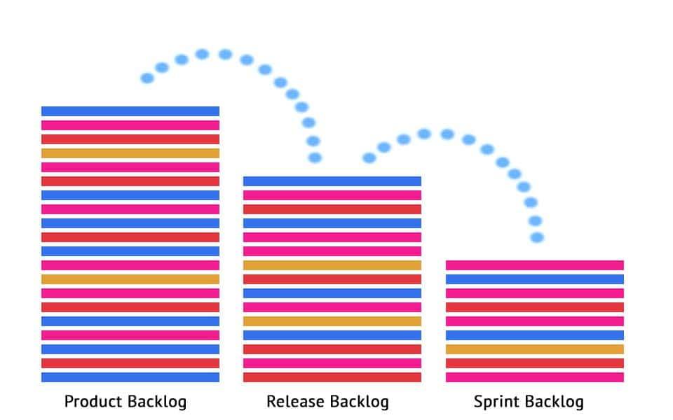Backlog types: product backlog, release backlog and sprint backlog