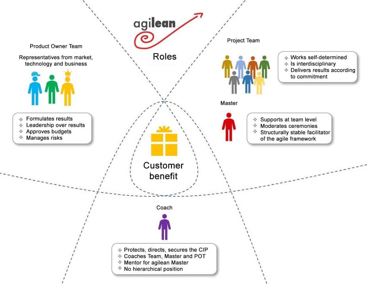 Agilean Roles