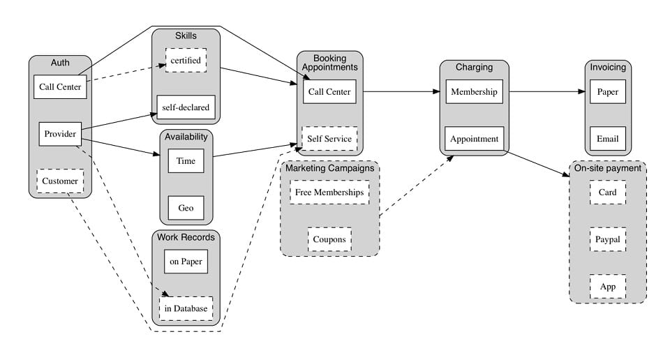 Visualisation of dependencies in the scope