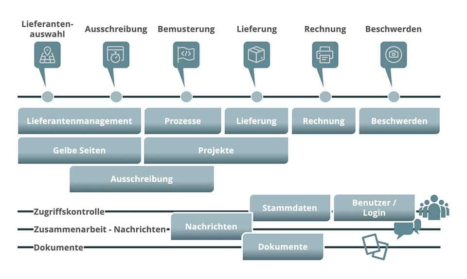Business Process and Related Applications