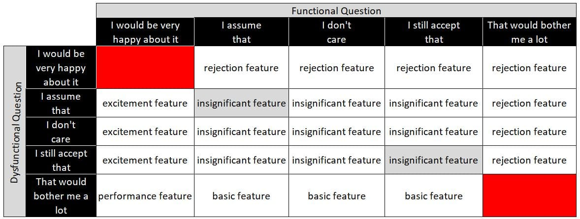 Kano Model - Identification of important product features
