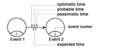 PERT - a method of precedence diagrams