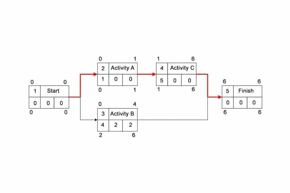 Smartpedia: What is a Precedence Diagram?