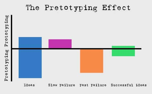 Pretotpying Effect
