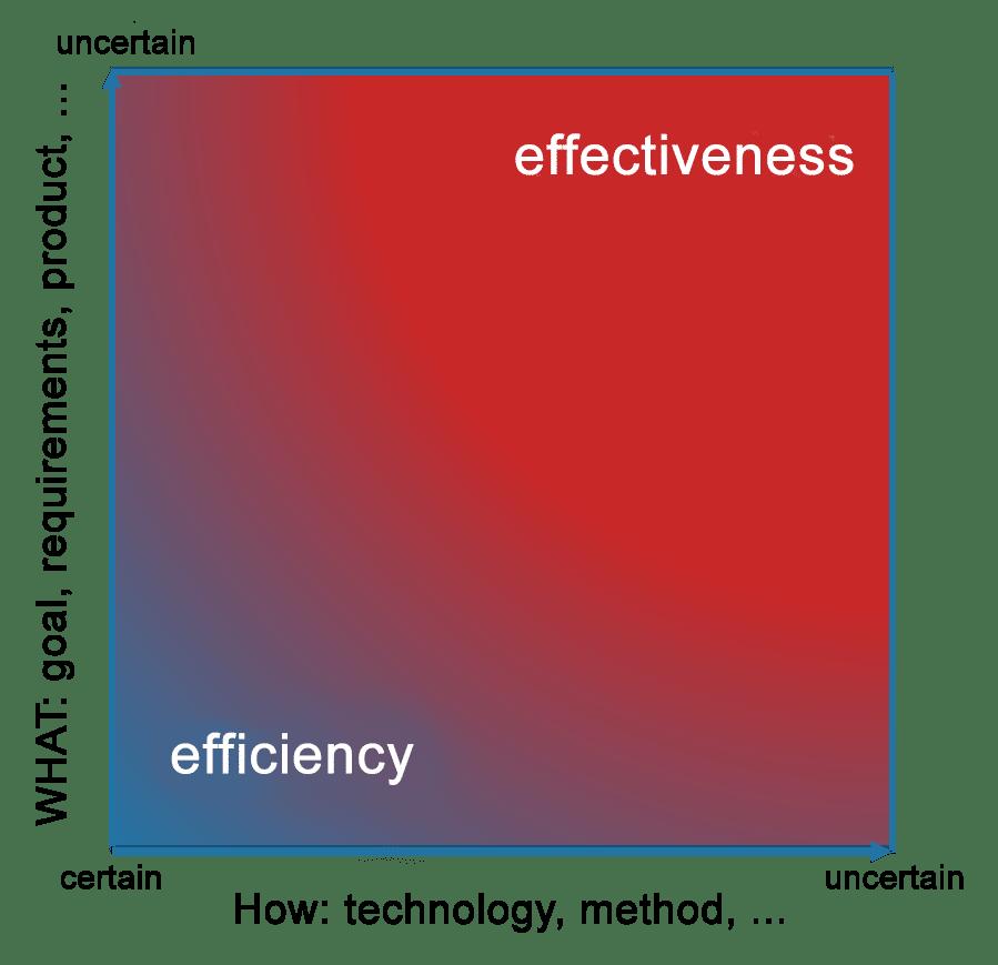 Stacey Matrix (effectiveness versus efficiency)