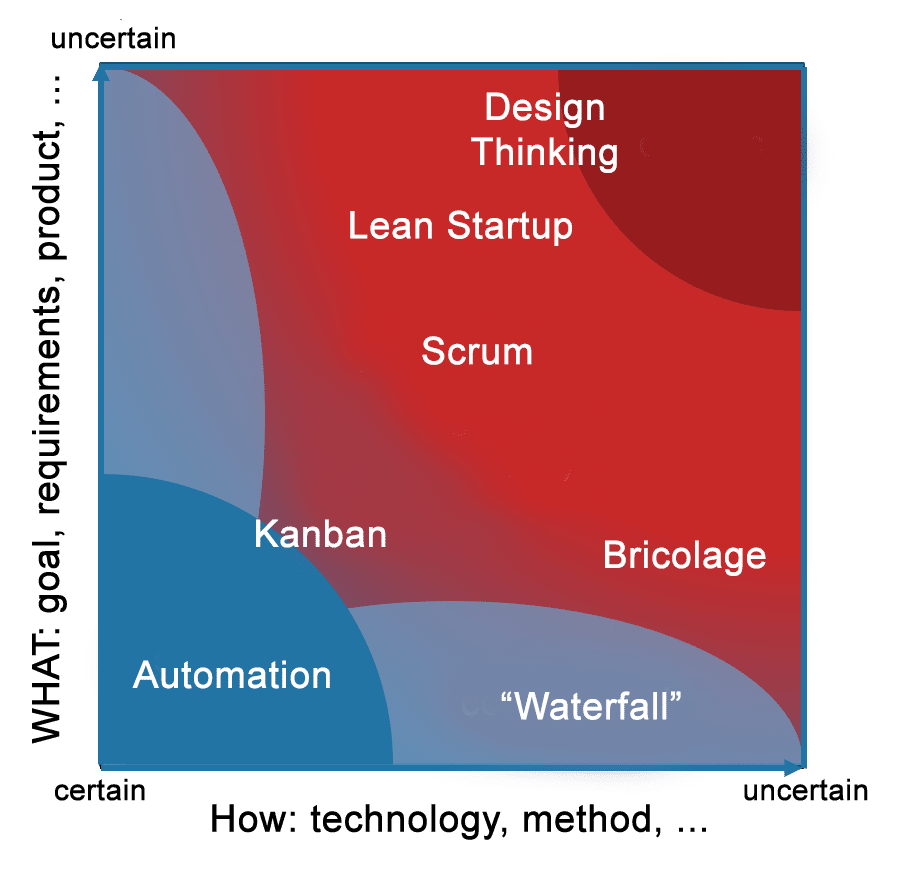 Stacey Matrix (possible areas of application for agile approaches)