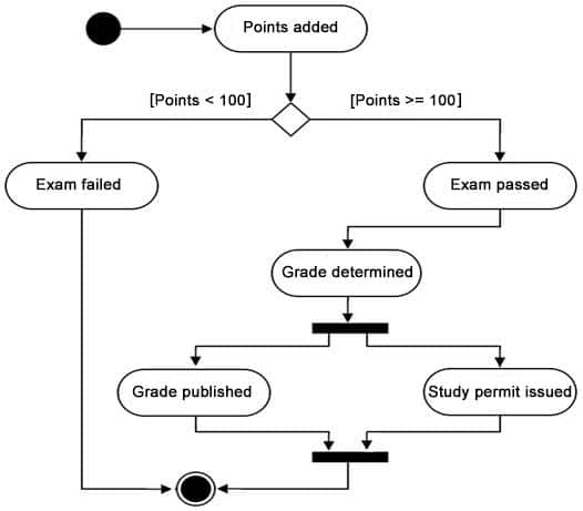 State Diagram - an Example