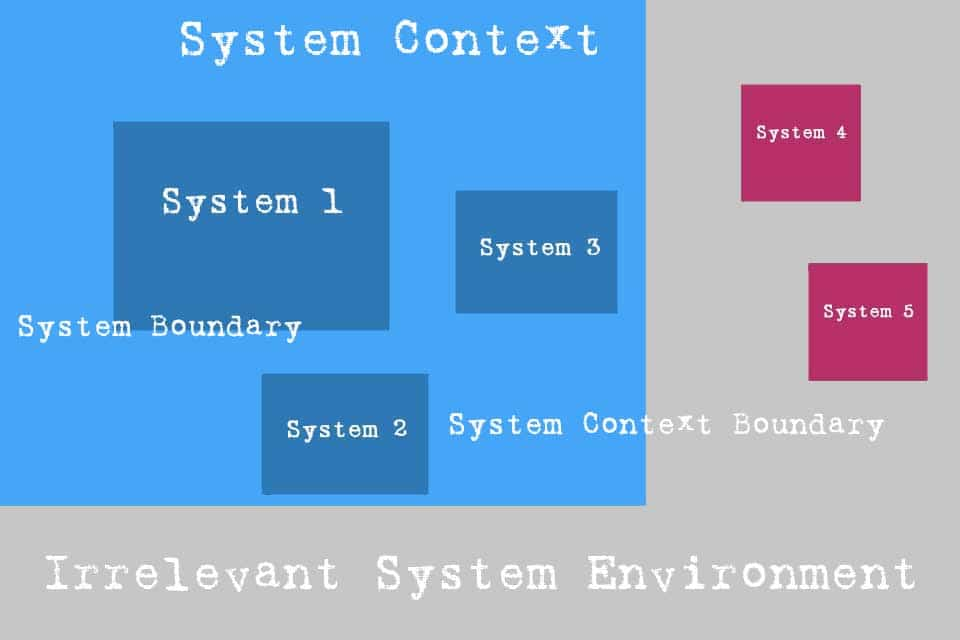 Smartpedia: What is a System Context?