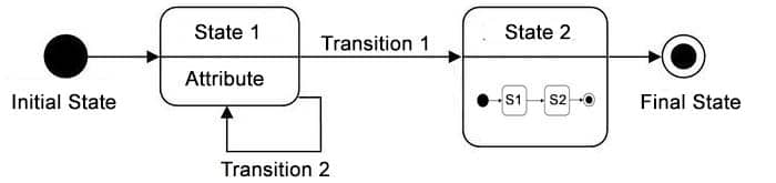 Transition in a State Diagram