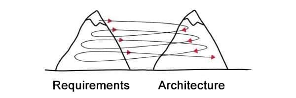 Twin Peaks Model - developing requirements and architecture jointly