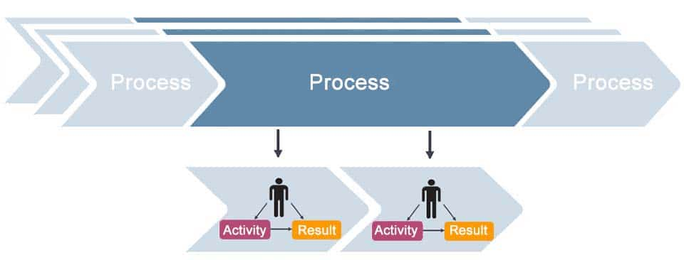 Workflow - a defined sequence of work steps