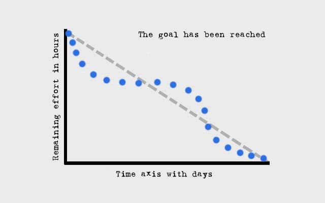 Burn Down Chart - goal reached