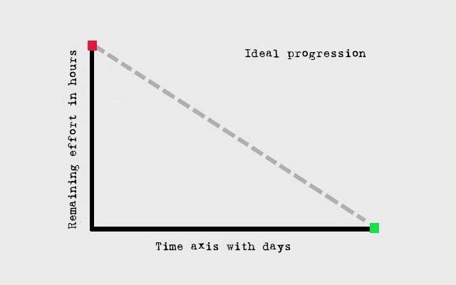 Burn Down Chart - ideal progression