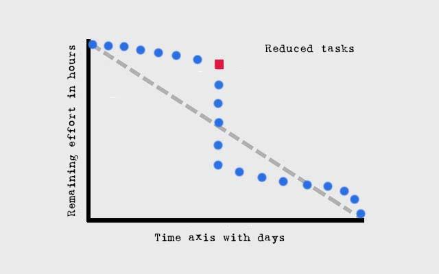 Burn Down Chart - reduced tasks
