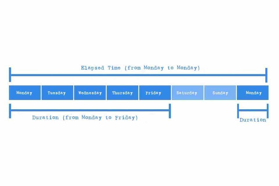 Smartpedia: Methods for using the duration