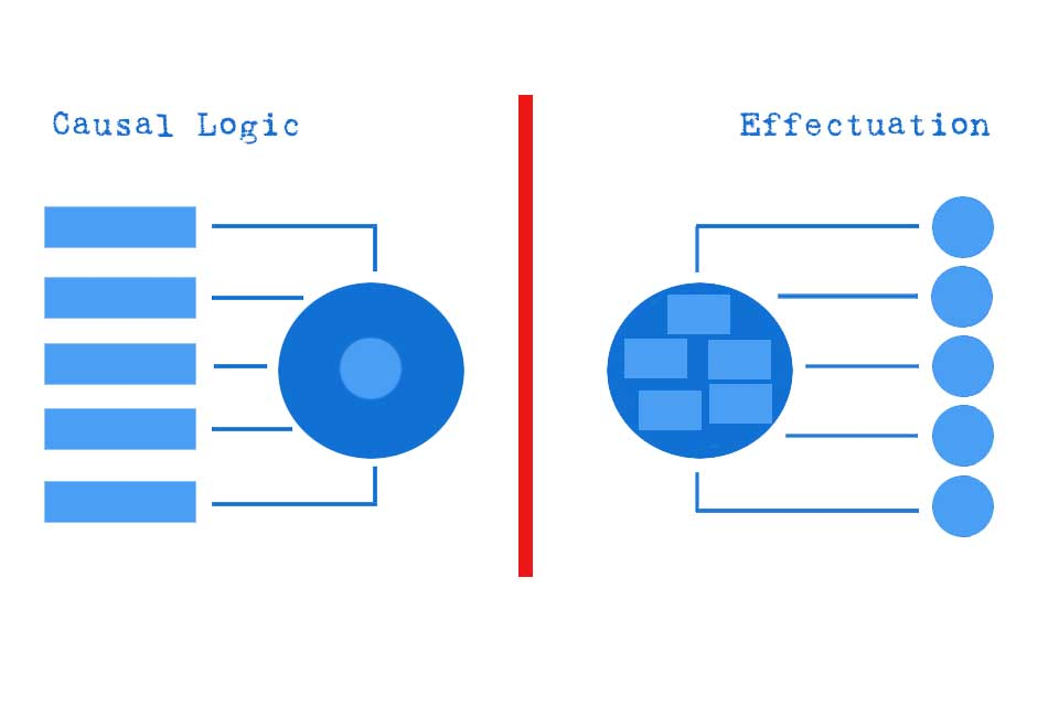 Smartpedia: What is Effectuation?