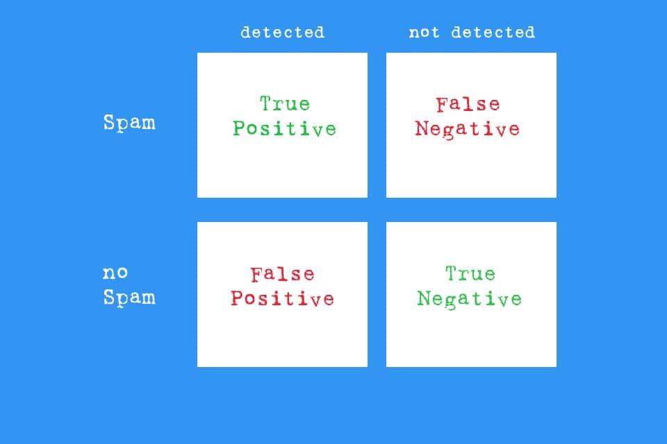 Smartpedia: What is False Positive?
