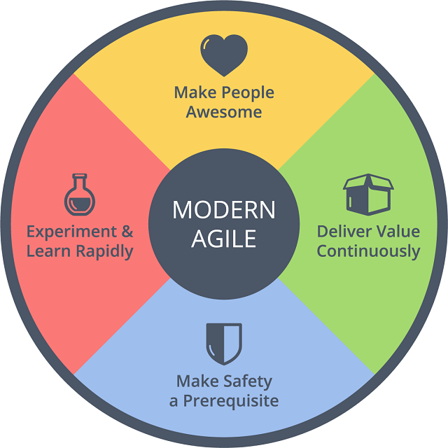 Modern Agile Principles