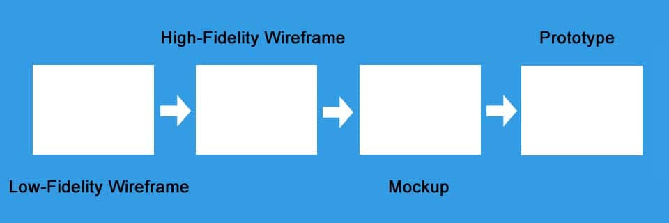 Wireframe - Mockup - Prototype