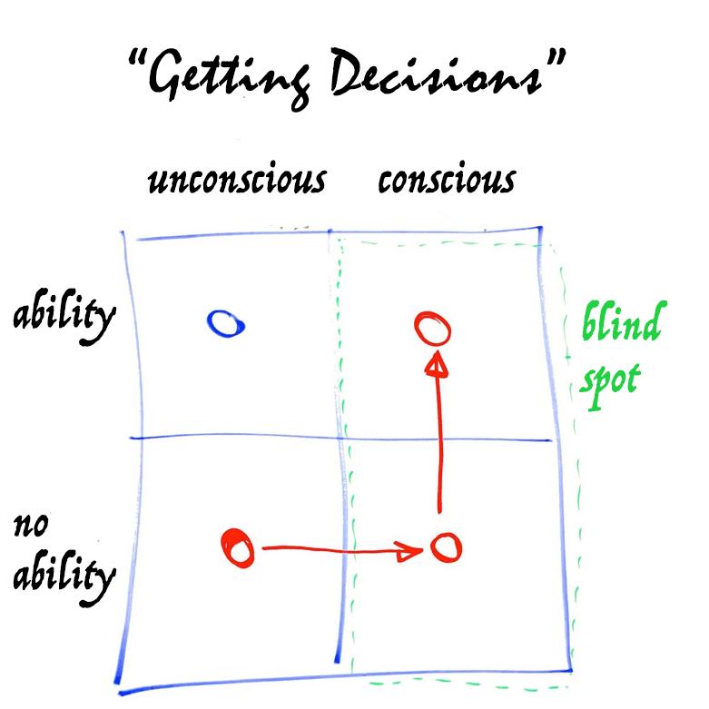 Getting decisions - a matrix