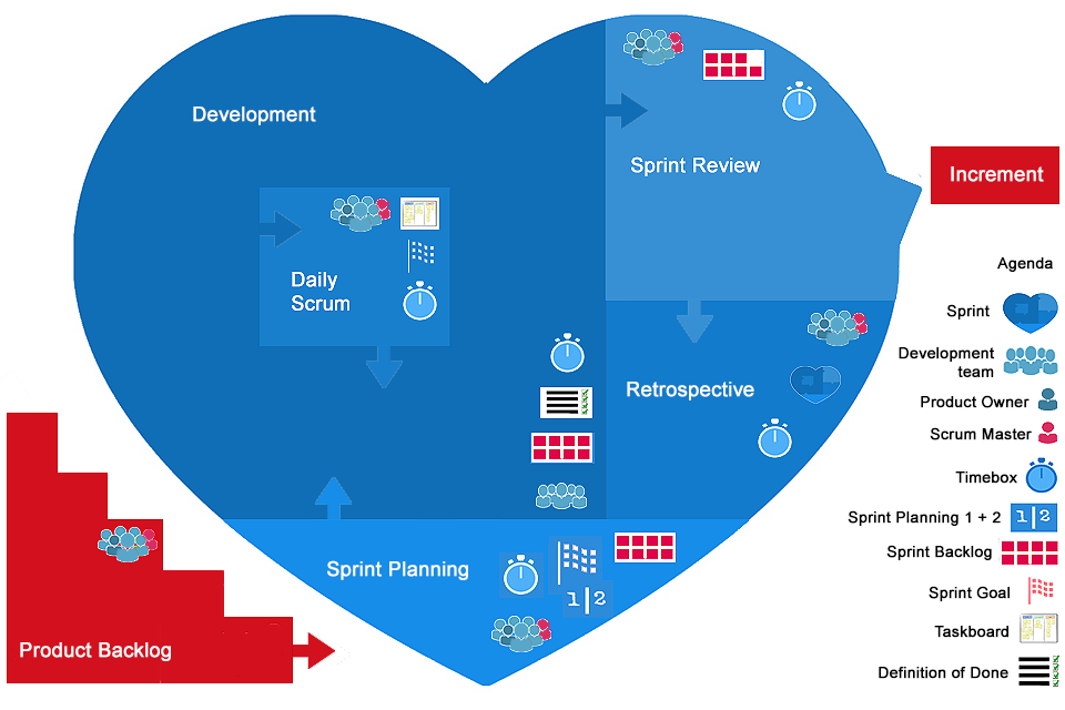 Smartpedia: What is the heart of Scrum?